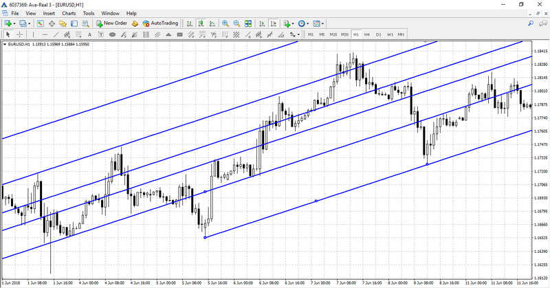 Fibonacci Channel on the chart